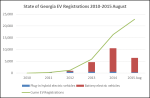 Georgia EV Registrations 2010-Aug 2015