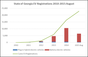 Georgia EV Registrations 2010-Aug 2015